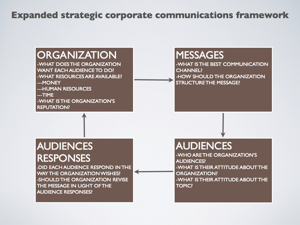 expanded corporate communication strategy framework Audit of unesco's communications strategy and framework whether unesco's communications strategy and corporate communication strategy should be.